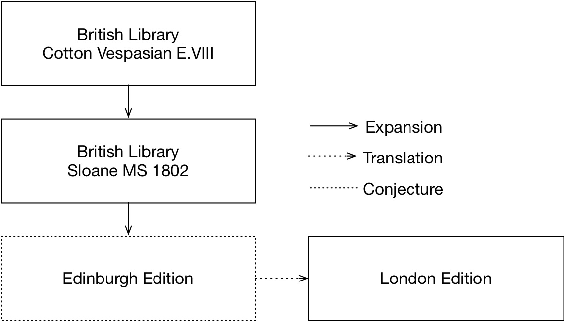 British Library Cotton Vespasian E.VIII (Scots) expanded into British Library Sloane MS 1802 (Scots) expanded into a conjectural Edinburgh edition, which was translated into English as the London Waldegrave edition